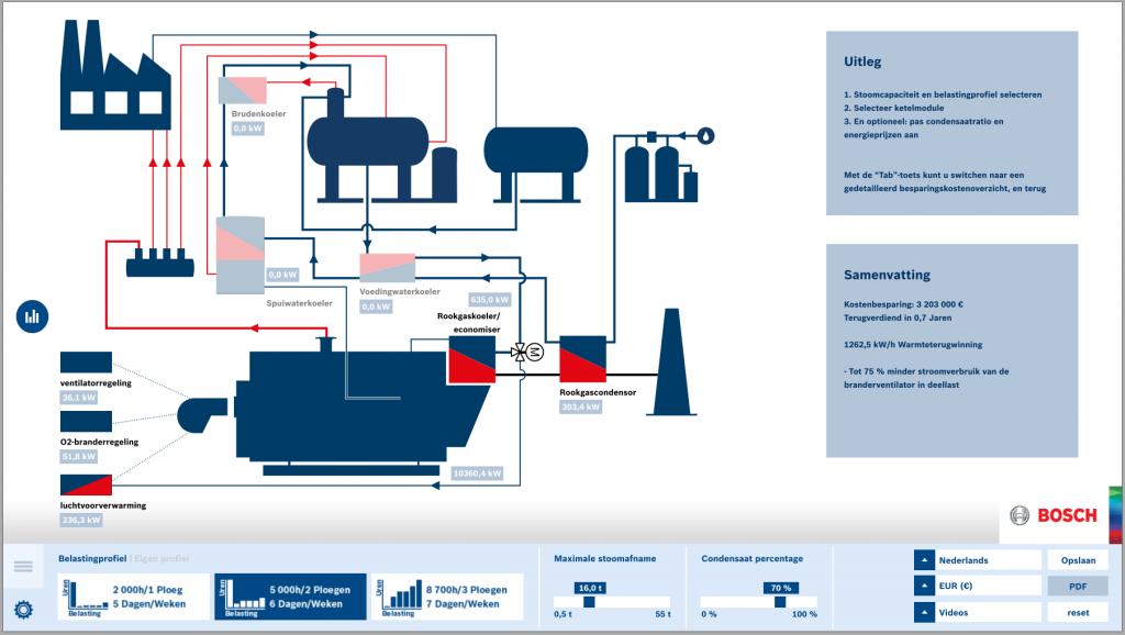 Berekening energiebesparing in het ketelhuis